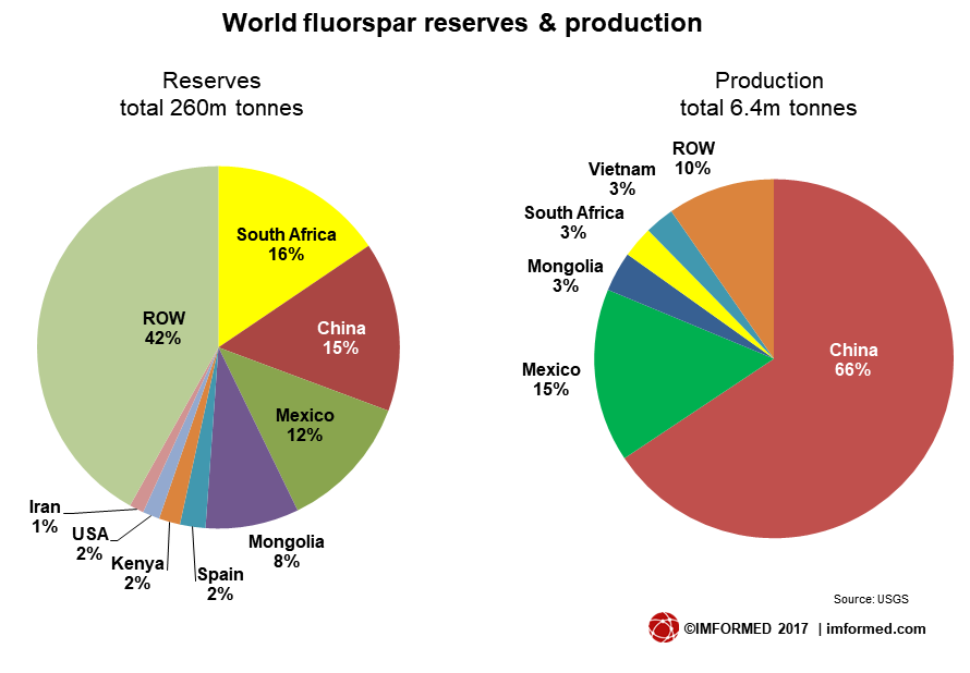 World fluorspar res and prod