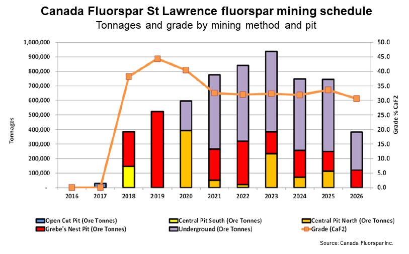 CFI mining schedule