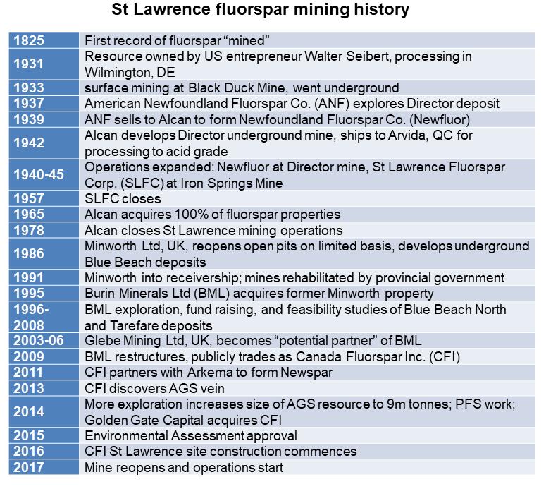 St L mining history