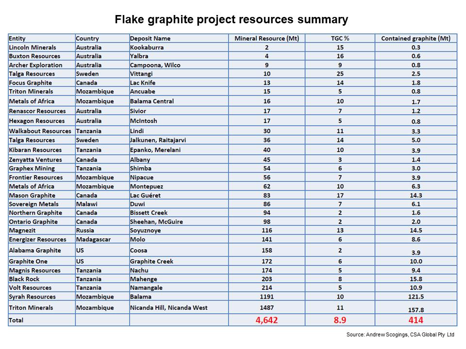 FG resources summary
