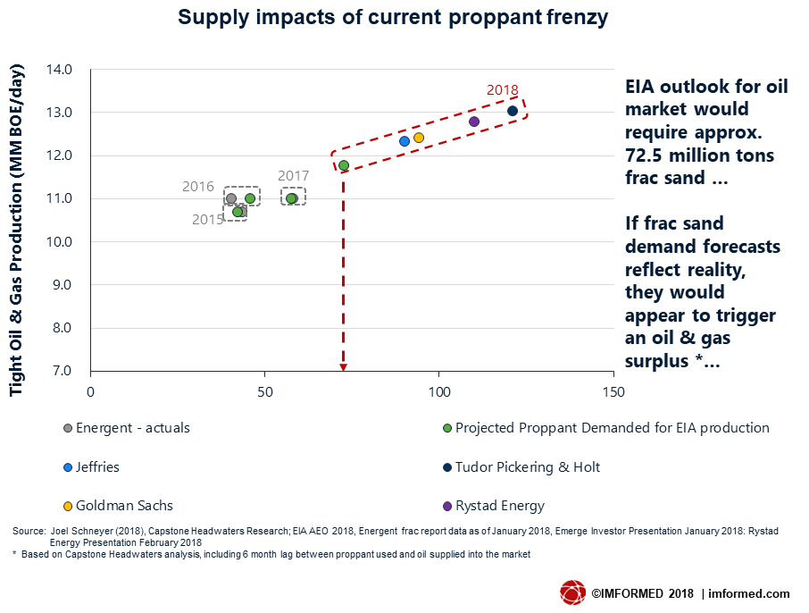 Supply impacts of current proppant frenzy