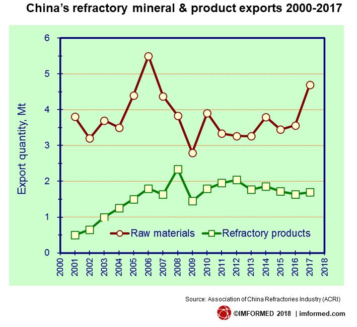 China ref prod & min exports