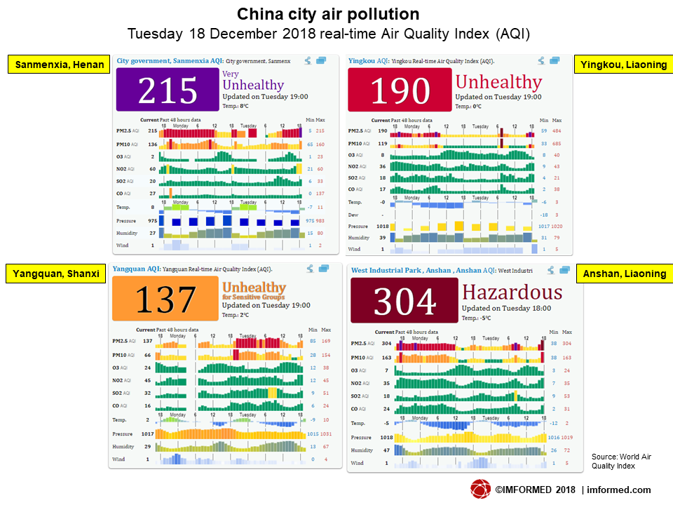 China city pollution