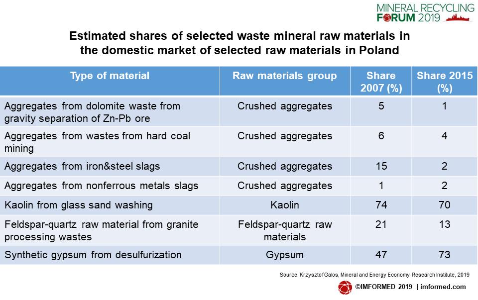 Polish waste