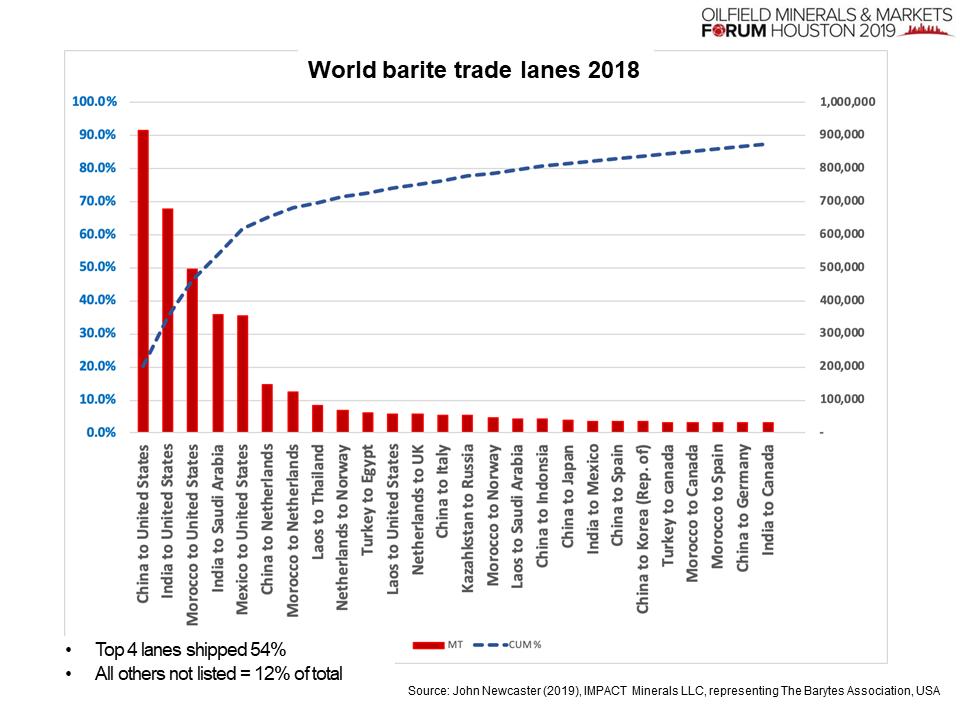 Barite trade