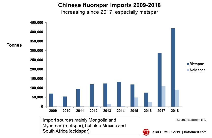 China F imports