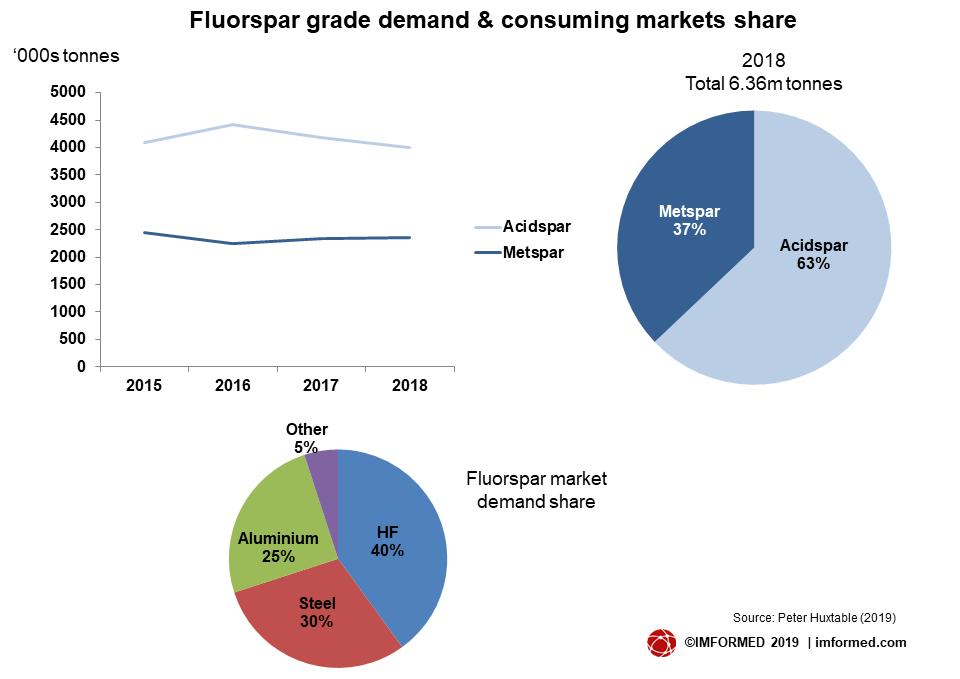 F market share