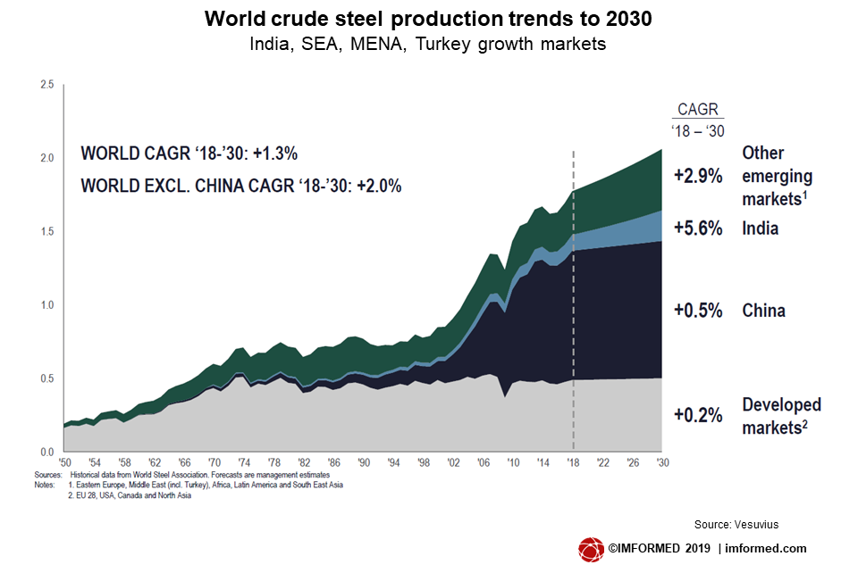 World steel outlook Vesuvius