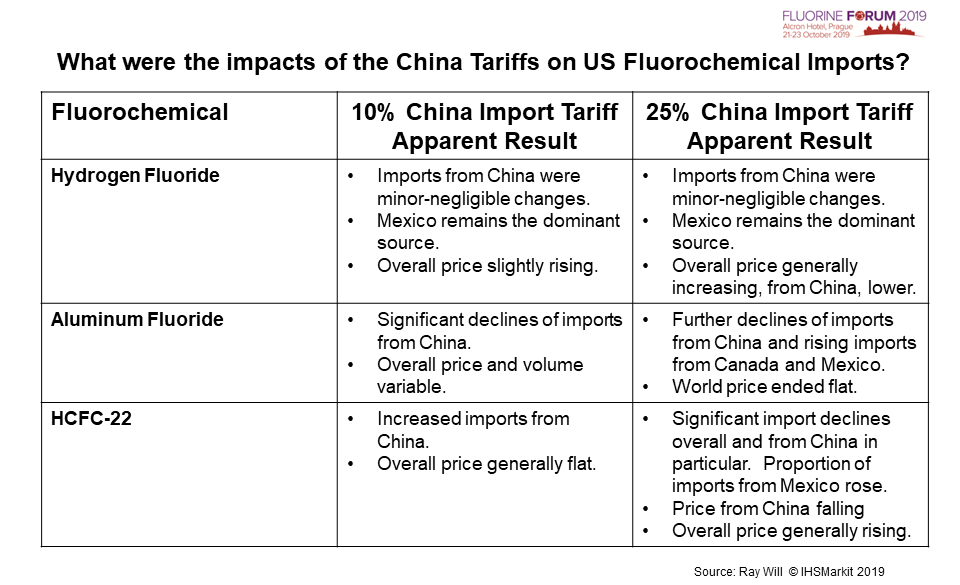 What were the impacts of the China Tariffs