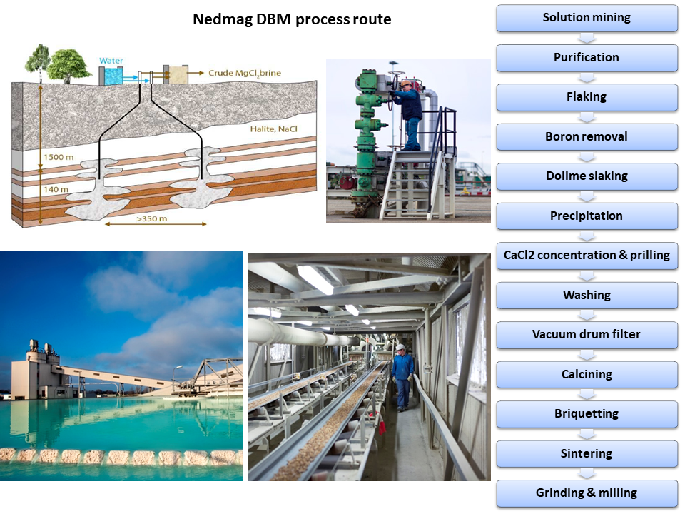 Nedmag DBM process route