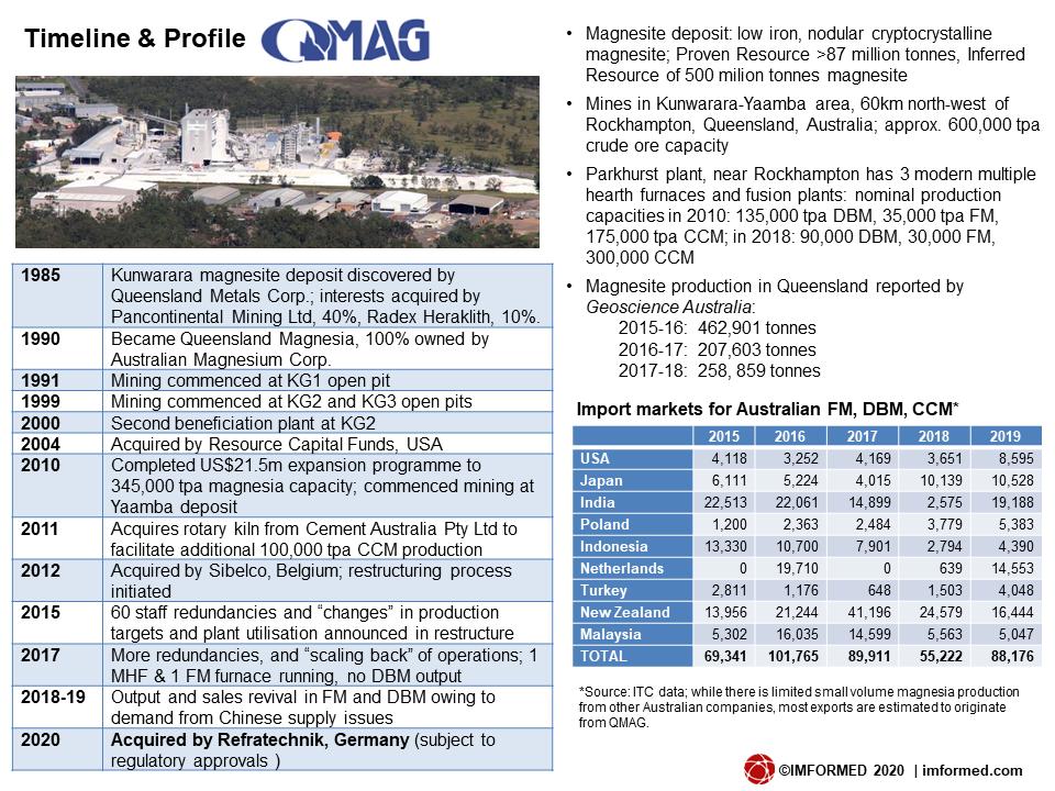 QMAG profile