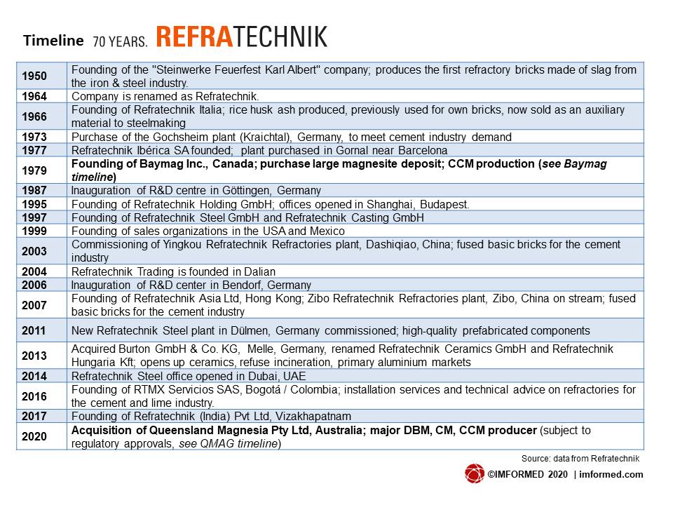 Refra timeline