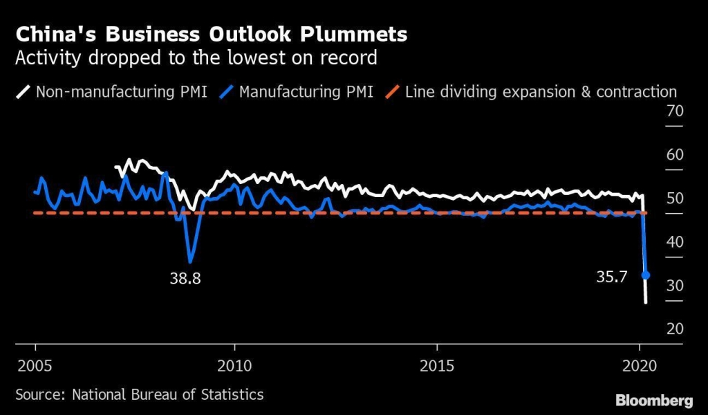 China business outlook drops