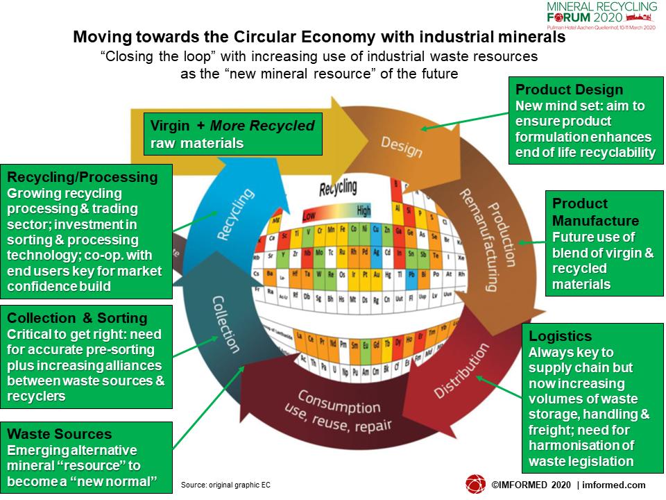 Circular Econ chart