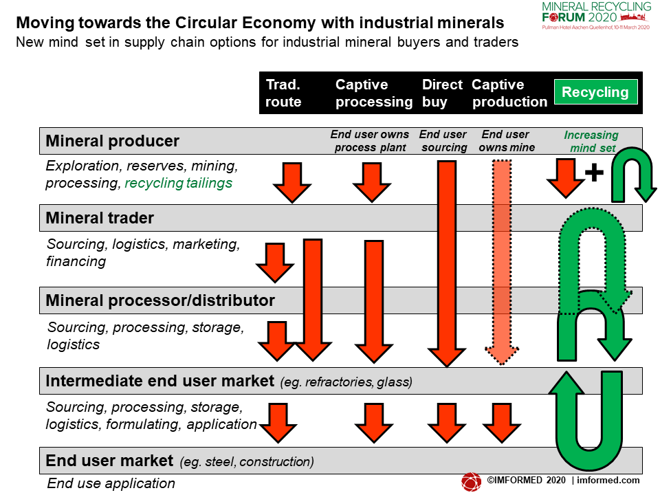 Min Supply Chain chart