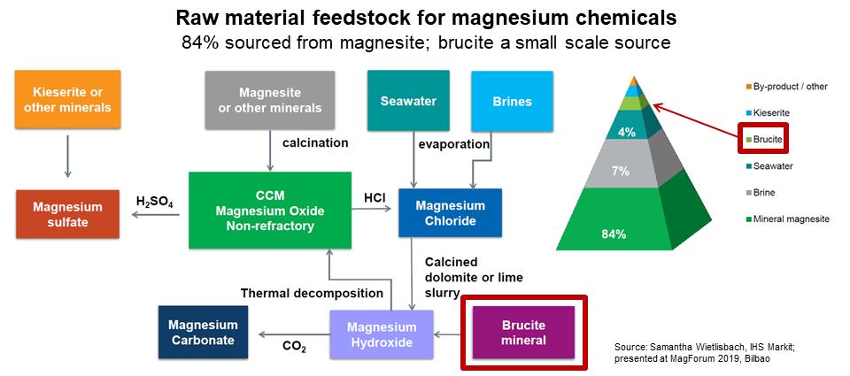 Brucite feedstock
