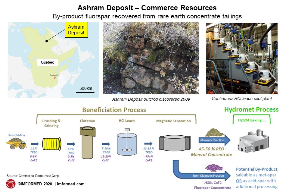 Ashram deposit