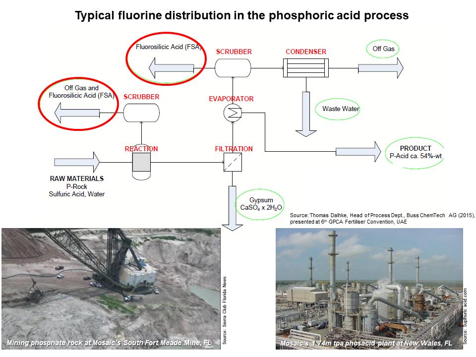 Phosacid process