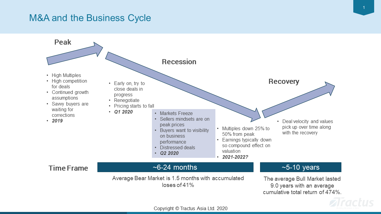 M&A and the Business Cycle