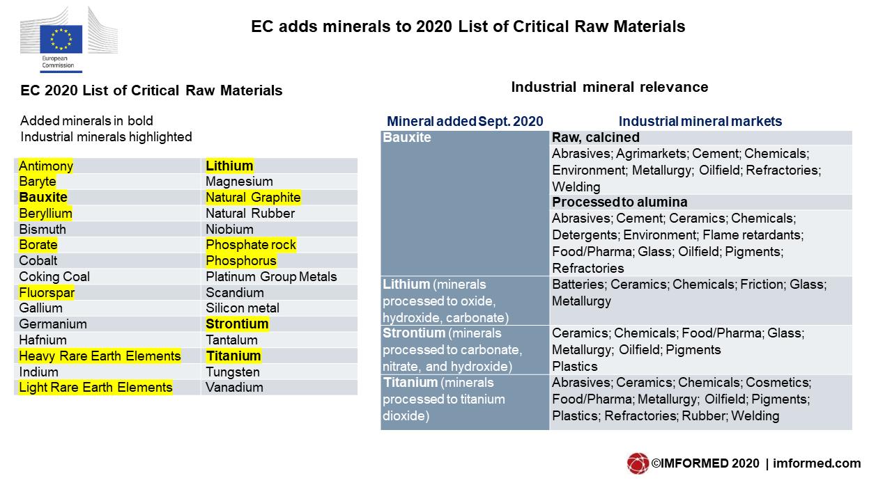 EC CM list