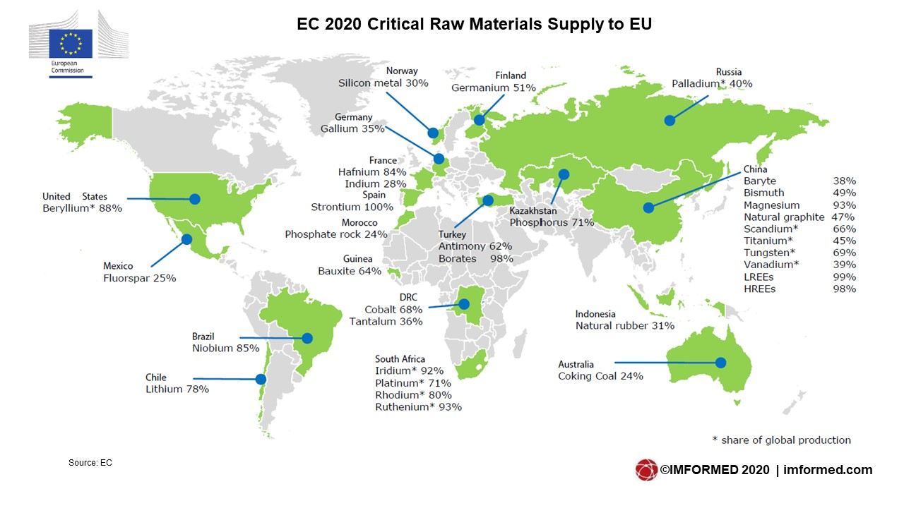 EC CRM supply to EU