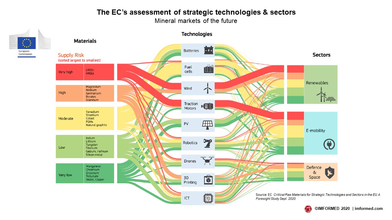 EC strategic markets
