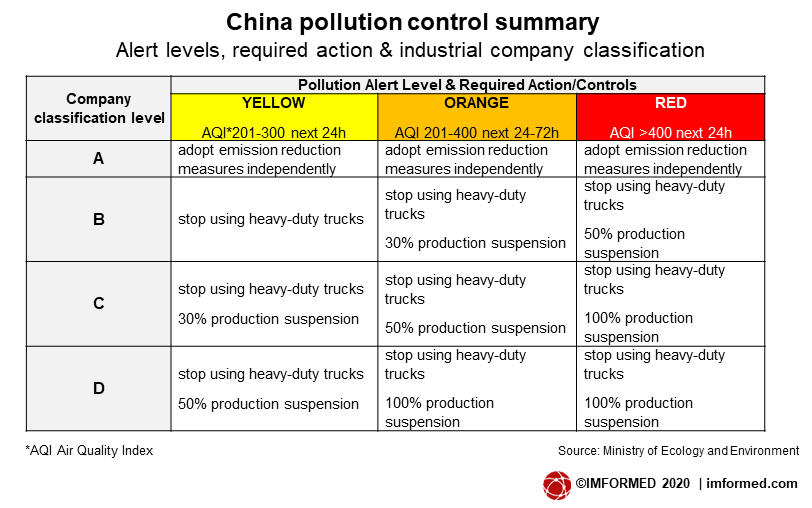 China pollution alert levels