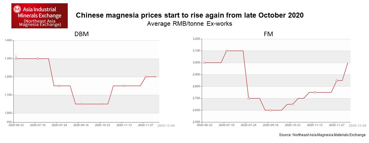 Chinese MgO Prices graph NAIME