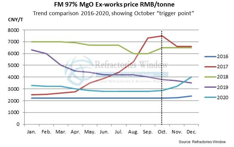 RW price chart2