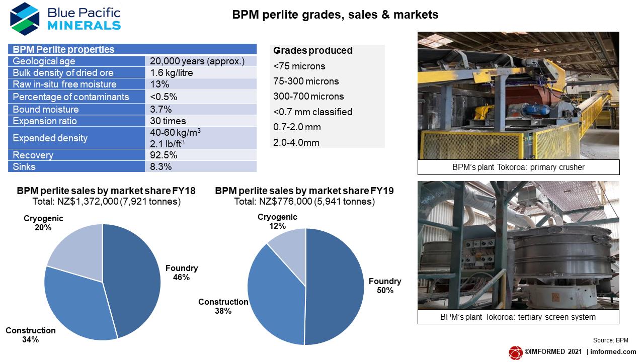 BPM grades and sales