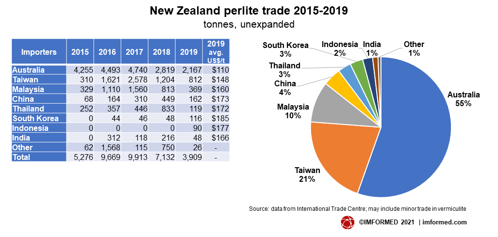 NZ perlite trade