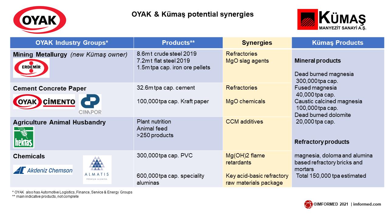 Synergy chart