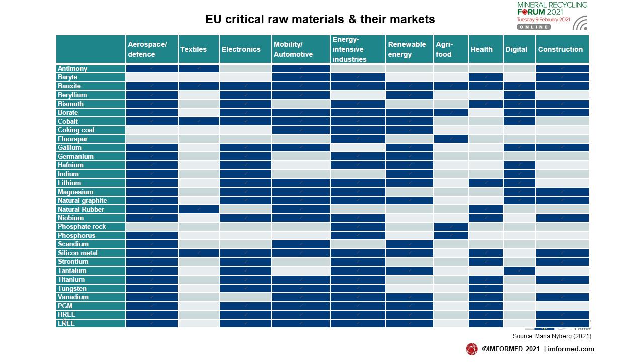 EU CRM & markets