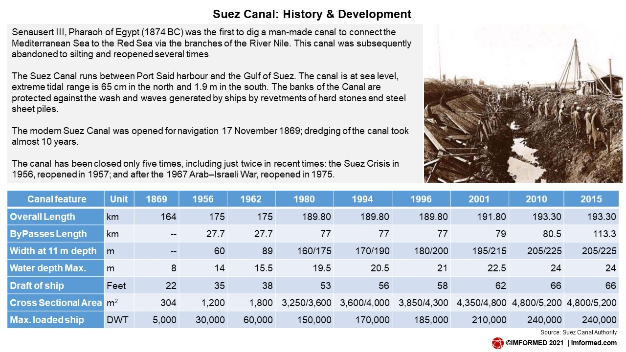 Canal history