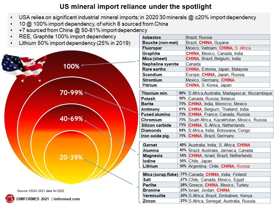 US import reliance 2021