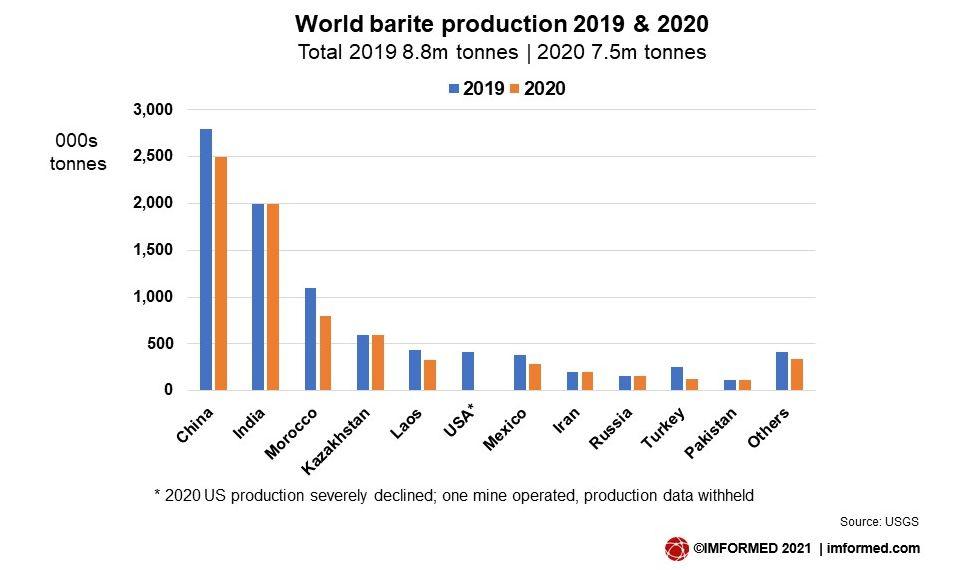 World Ba prod