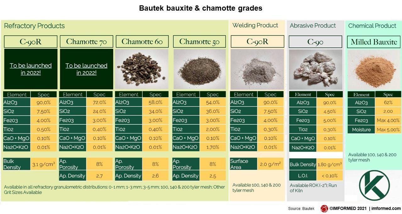 Bautek bauxite grades2