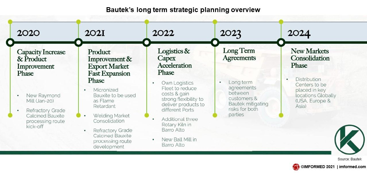 Bautek long term plan