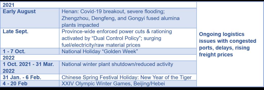 China Dates