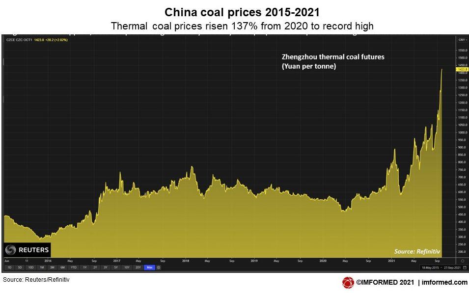 China coal prices